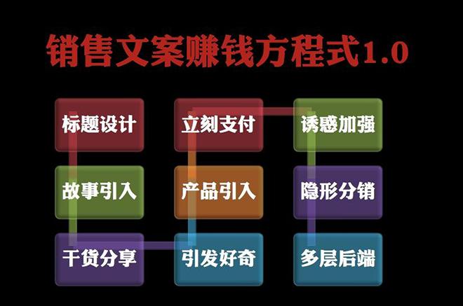王通:顶级文案策划(视频+音频+文字)