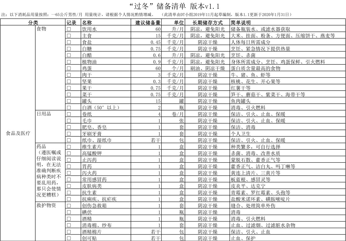 """""""过冬""""储备清单 版本v1.1 - DT小组"""