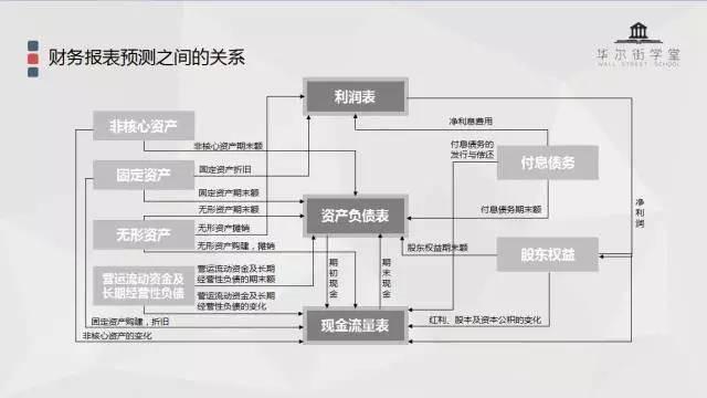 华尔街学堂丨财务分析基础与实务【完结】
